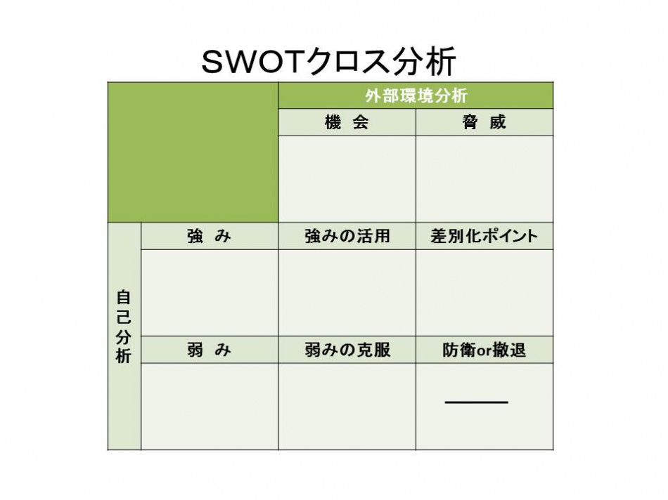 SWOTクロス分析